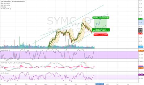 SYMC: Symantec low risk