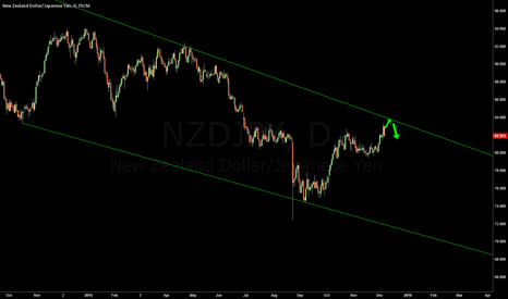 NZDJPY: NZDJPY Downward channel resistance approaching