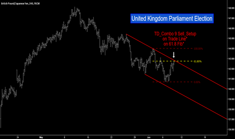 GBPJPY: GBP/JPY - United Kingdom Parliament Election