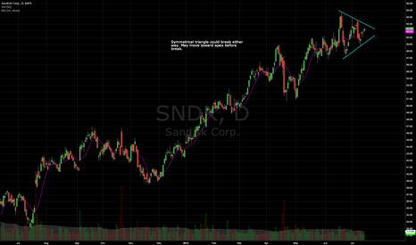 SNDK: SNDK Symmetrical triangle on daily
