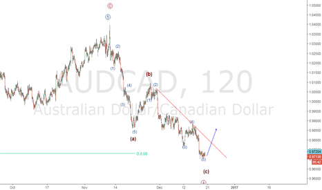 AUDCAD: AUDCAD completed an impulse wave?