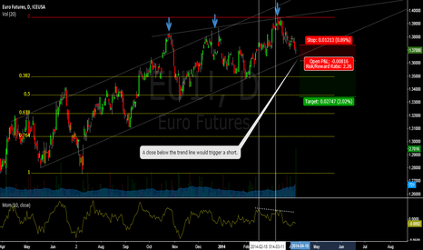 EU1!: Euro Weakness