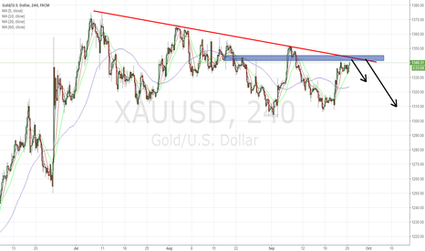 XAUUSD: Gold Short From This Place