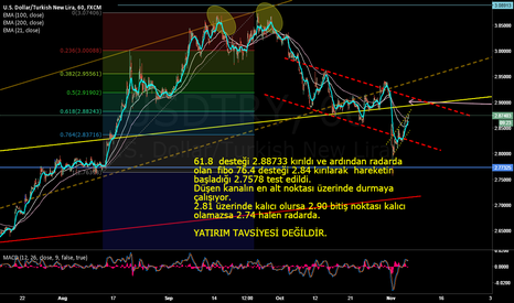 USDTRY: Volatility