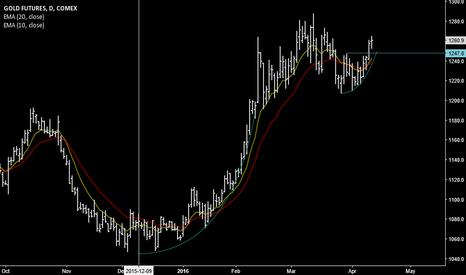 GCM2016: Gold bull market head
