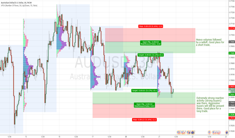 AUDUSD: AUD/USD intraday levels for 21.2.2017