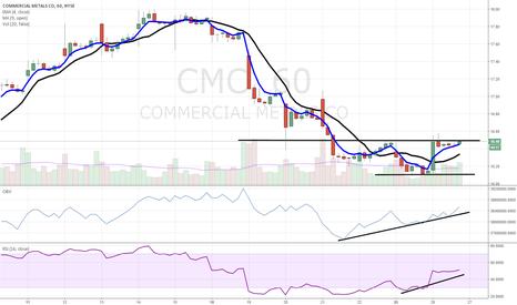 CMC: $CMC coiled up with bullish accumulation