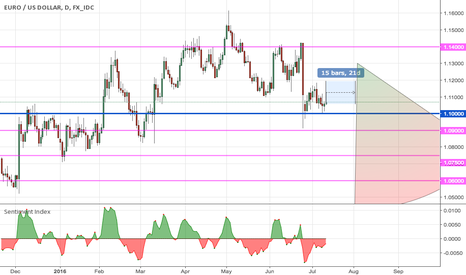 EURUSD: Waiting out this EUR rally