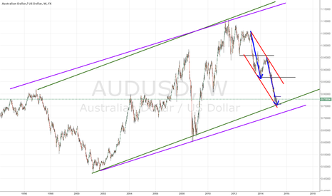 AUDUSD: AUDUSD weekly structure