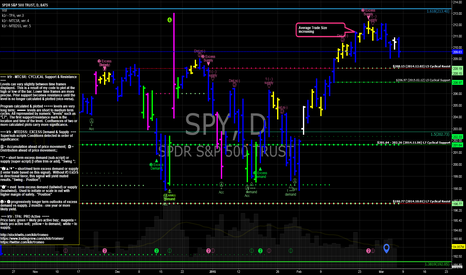 SPY: SPY churns at high under significant fibonacci level