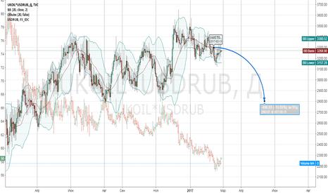UKOIL*USDRUB: Прогноз цены на нефть в рублях, цель 2800р (-15%)