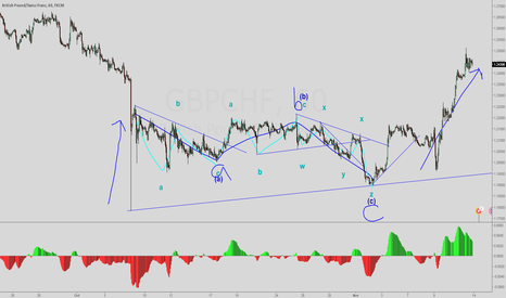 GBPCHF: GBPCHF Labeling exercise