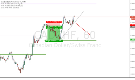 CADCHF: CADCHF going to next monthly pivot