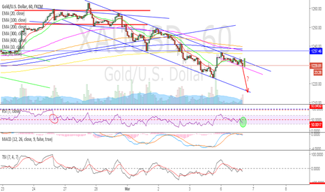 XAUUSD: GOLD - Possible flag