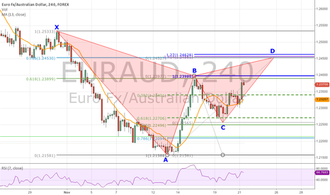 EURAUD: Bearish Gartley Forming On the 4-Hour Chart of EURAUD