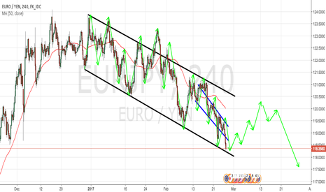EURJPY: EURJPY 4H TECHNICAL ANALYSIS