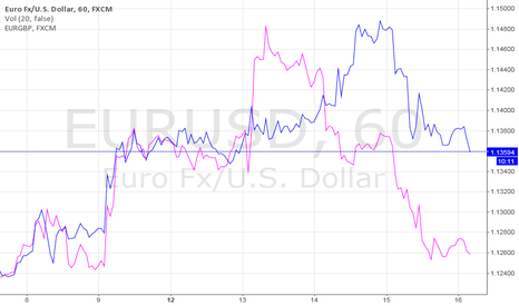 EURUSD: Comparison USD and BGP vs EUR