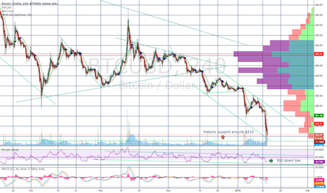 BTCUSD: Bitcoin Short Term Bottom Coming