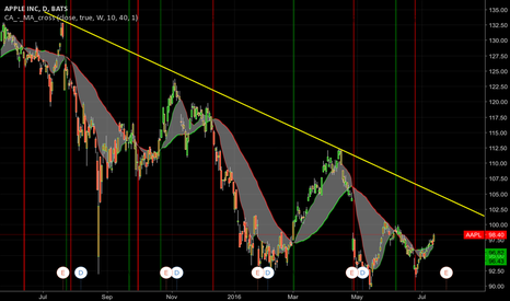 AAPL: Next hurdle to clear