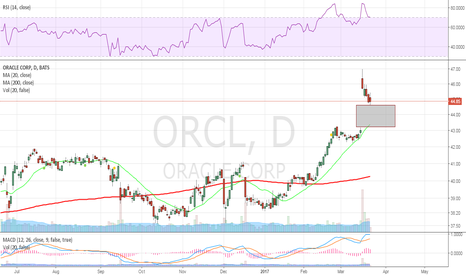 ORCL: gap fill