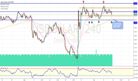 USDOLLAR: US Dollar Range Analysis & 100 Pip Buying Opportunity