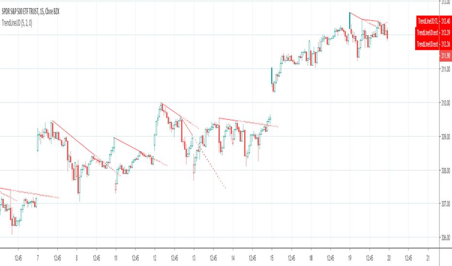 GOOG: Auto Trendline, Upper Descending Trend line detector with alert