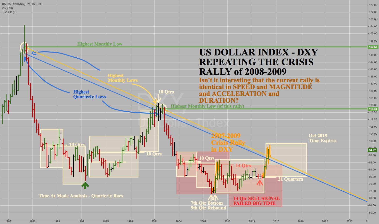 DXY - US DOLLAR INDEX - QUARTERLY - Trends Analyzed