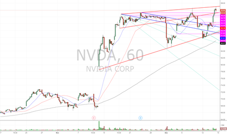 NVDA: Channel held again.....but for how long?
