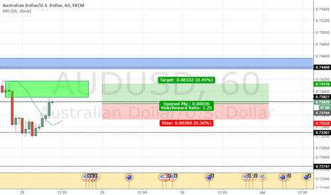 AUDUSD: Sell supply zone