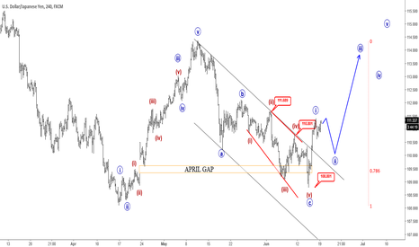 USDJPY: Is USDJPY Headed Higher?