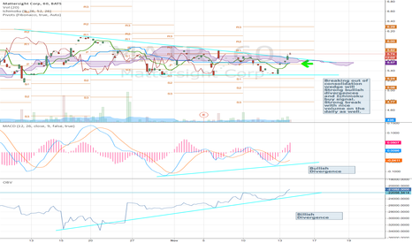 MATR: Breaking out on almost 2x Avg daily volume. Patent Granted.