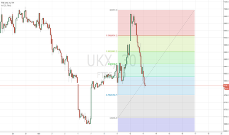 UKX: Buy the dip - 6760 maybe 6700