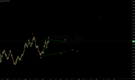 EURUSD: EURO Long Term