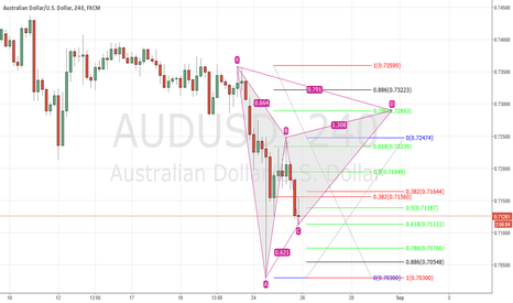 AUDUSD: AUD/USD Bear Gartly  Study
