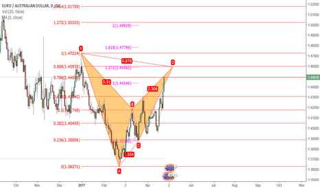 EURAUD: Bearish BAT forming on the EURAUD Daily !
