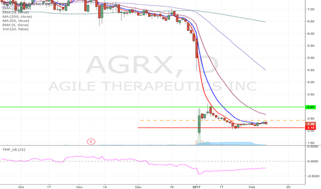 AGRX: AGRX- Fallen angel type of long from $2.42 to $2.97 and higher