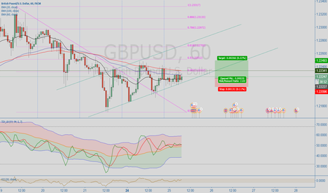 GBPUSD: Channel long rally of GBPUSD