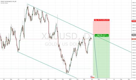 XAUUSD: Short Trade - Big Swing on GOLD!