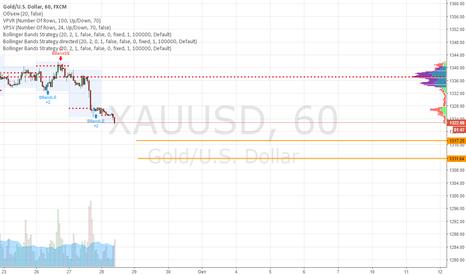 XAUUSD: Покупаем золото
