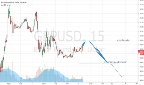 GBPUSD: GBPUSD BEARISH POTENTIAL