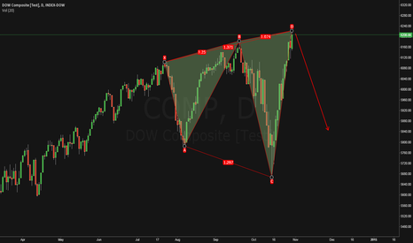 COMP:  5.0 harmonic reverse pattern in DOW COMP didn't pan out