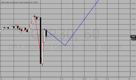 GER30: DAX long today