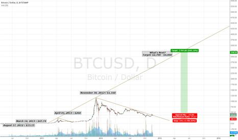 BTCUSD: bitcoin next bubble