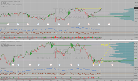 AIG: AIG turning up from a base, 10+% upside to resistance