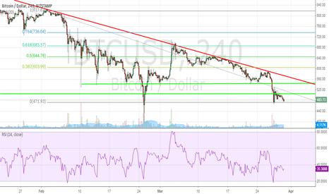 BTCUSD: BTC at crucial phase?