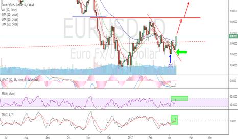 EURUSD: EurUsd - Trendline back test