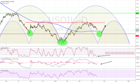 USOIL: oil - Head and shoulders
