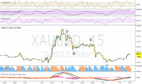XAUUSD: Beautiful 5 wave downtrend for gold 15min chart