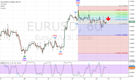 EURUSD: My Opinion about EURUSD (Short Term View)