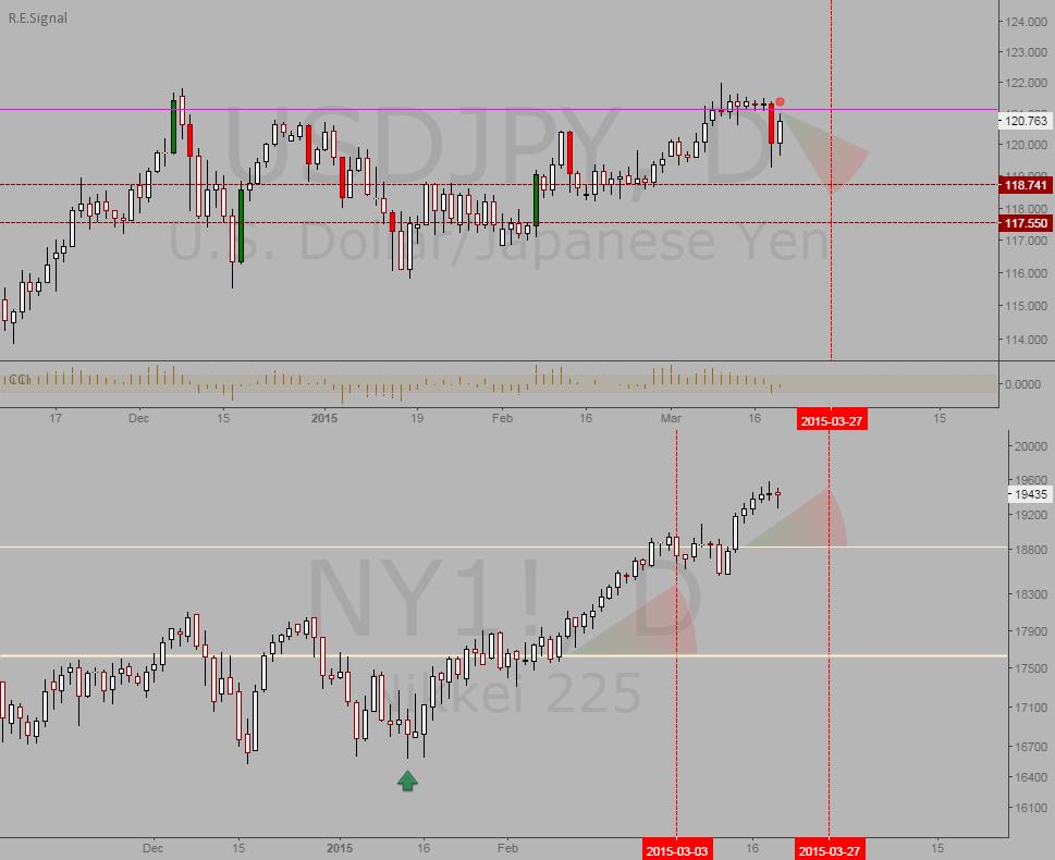 USDJPY and Nikkei: Potential reversal